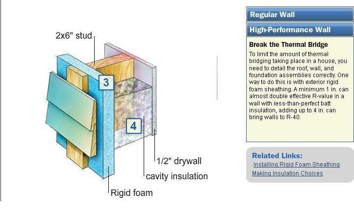 Thermal Bridging Of Framing Lumber Sounds Complicated