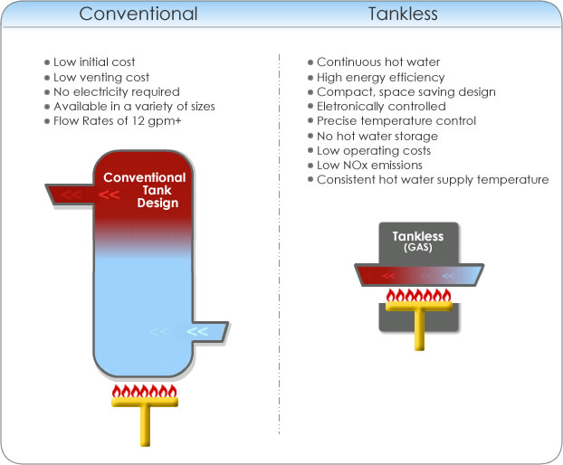 Is A Tankless Water Heater Right For You This phenomenon is present in the operation of all instantaneous, tankless style, water heaters, but is minimized with the high tech design of rinnai water heaters. activerain